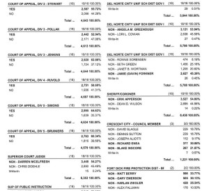 Election results page 3