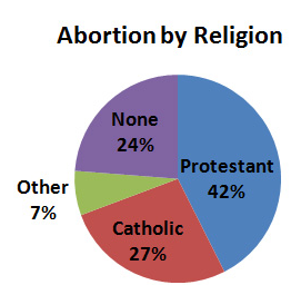 religion abortion essays